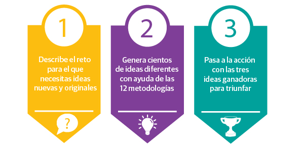 Tres pasos BIG IDEAS